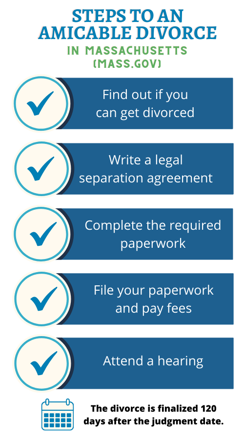 Steps in Massachusetts to an Amicable Divorce
