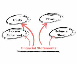 cash flow basis method of working capital assessment